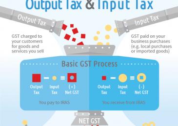 Thuế GST Singapore Và Doanh Nghiệp